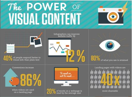 visual-content-important-on-social-media